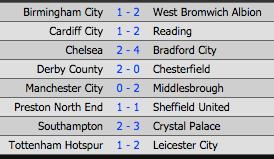 W Pucharze Anglii nie zdarzają się już niespodzianki? 24 stycznia 2015, bitch!