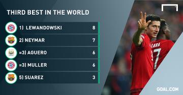Kibice wybrali: Lewandowski trzecim najlepszym piłkarzem świata