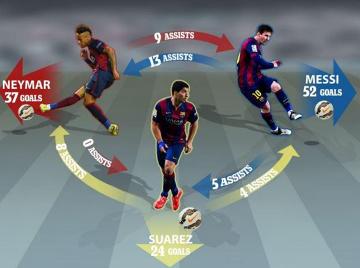 Super trio Messi-Suarez-Neymar! Kto komu podaje, a kto strzela najwięcej (GRAFIKA)