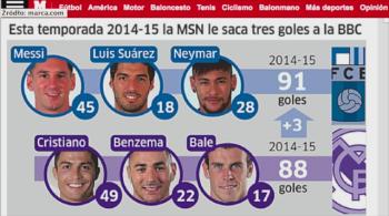 Tercet Messi-Neymar-Suarez skuteczniejszy od madryckiego BBC. Zacięta walka o rekord (WIDEO)